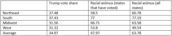 trump vote racial animus region national 3-20